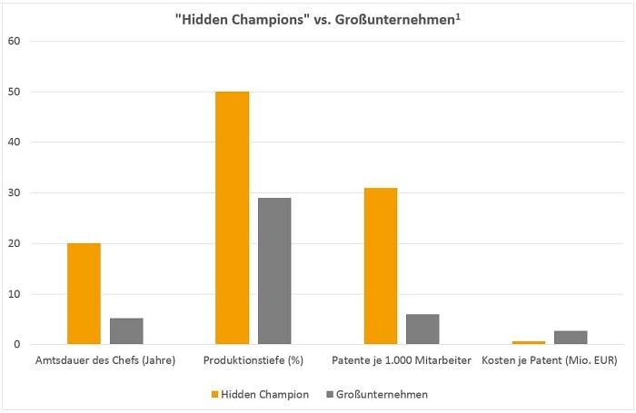 Hidden Champions vs. Großunternehmen 700px
